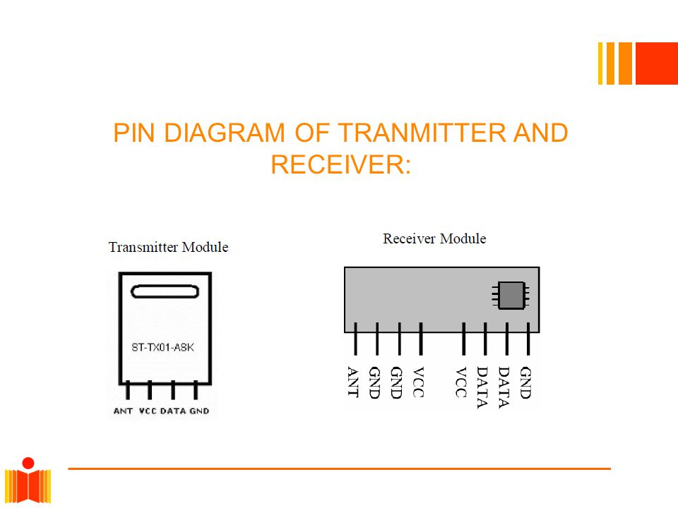 PIN DIAGRAM OF TRANMITTER AND RECEIVER: