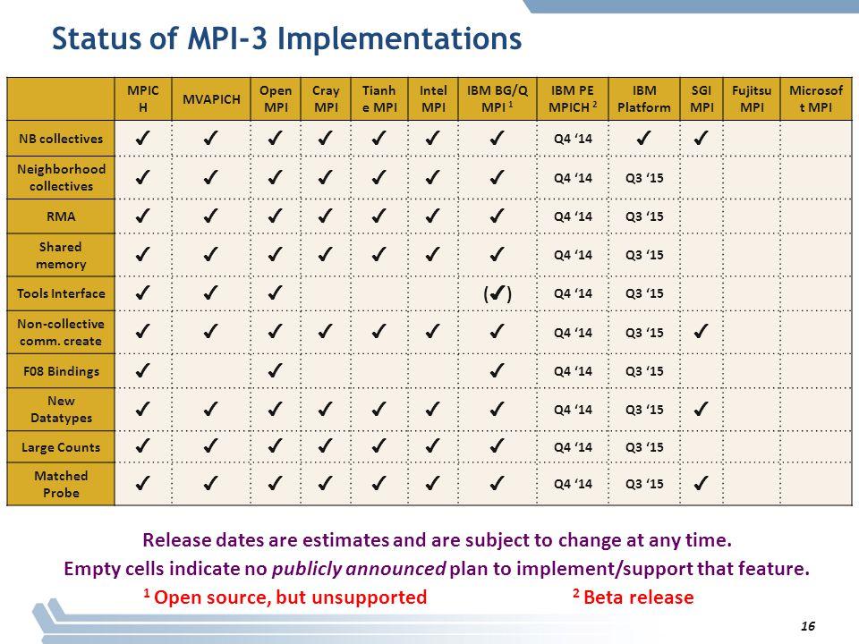 Status of MPI-3 Implementations MPIC H MVAPICH Open MPI Cray MPI Tianh e MPI Intel MPI IBM BG/Q MPI 1 IBM PE MPICH 2 IBM Platform SGI MPI Fujitsu MPI Microsof t MPI NB collectives ✔✔✔✔✔✔✔ Q4 '14 ✔✔ Neighborhood collectives ✔✔✔✔✔✔✔ Q4 '14Q3 '15 RMA ✔✔✔✔✔✔✔ Q4 '14Q3 '15 Shared memory ✔✔✔✔✔✔✔ Q4 '14Q3 '15 Tools Interface ✔✔✔ (✔)(✔) Q4 '14Q3 '15 Non-collective comm.