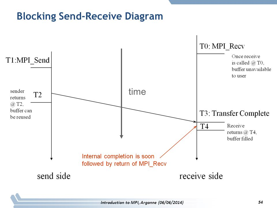 54 time Blocking Send-Receive Diagram Introduction to MPI, Argonne (06/06/2014) 54