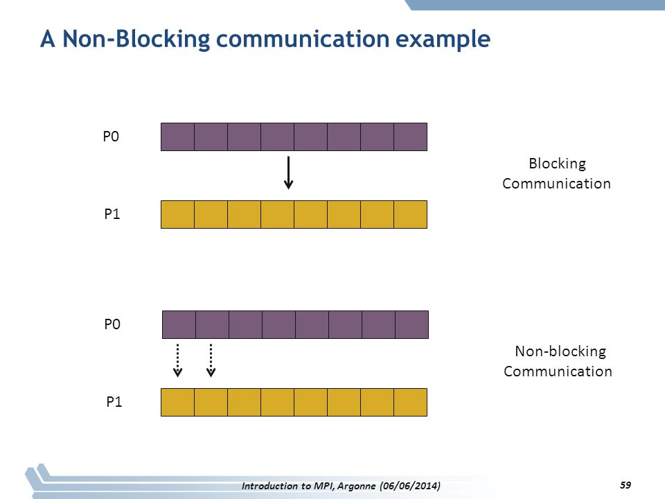 A Non-Blocking communication example P0 P1 Blocking Communication P0 P1 Non-blocking Communication Introduction to MPI, Argonne (06/06/2014) 59