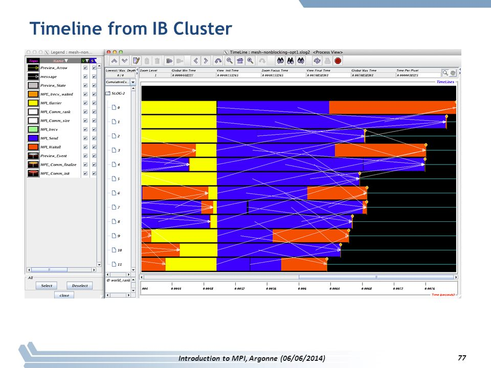 Timeline from IB Cluster Introduction to MPI, Argonne (06/06/2014) 77