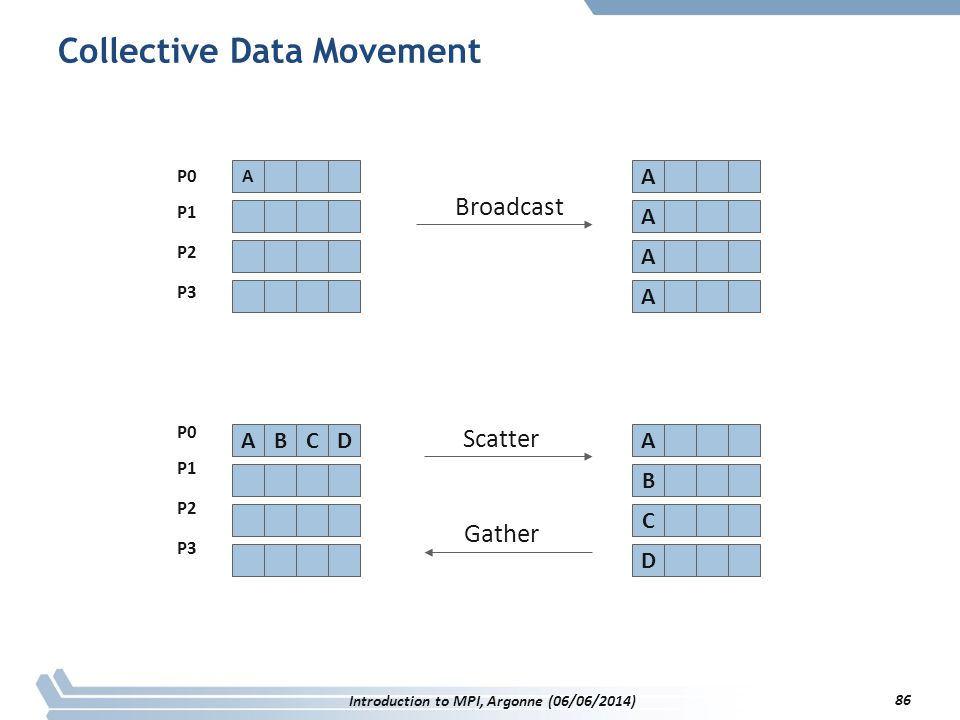 Collective Data Movement A B D C BCD A A A A Broadcast Scatter Gather A A P0 P1 P2 P3 P0 P1 P2 P3 Introduction to MPI, Argonne (06/06/2014) 86