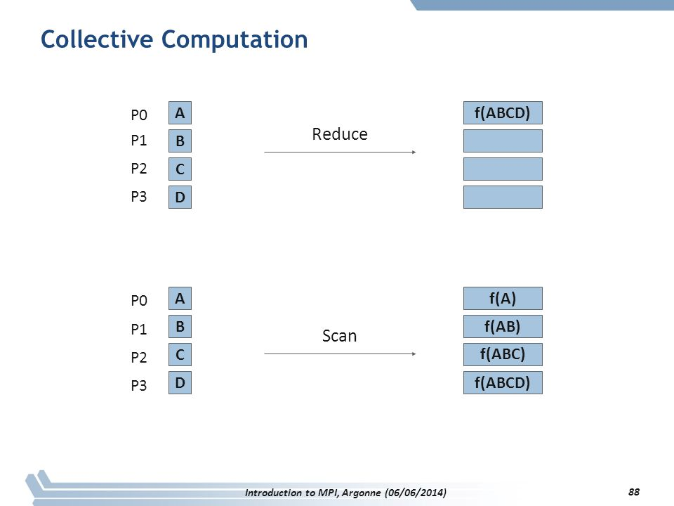 Collective Computation P0 P1 P2 P3 P0 P1 P2 P3 A B D C A B D C f(ABCD) f(A) f(AB) f(ABC) f(ABCD) Reduce Scan Introduction to MPI, Argonne (06/06/2014) 88
