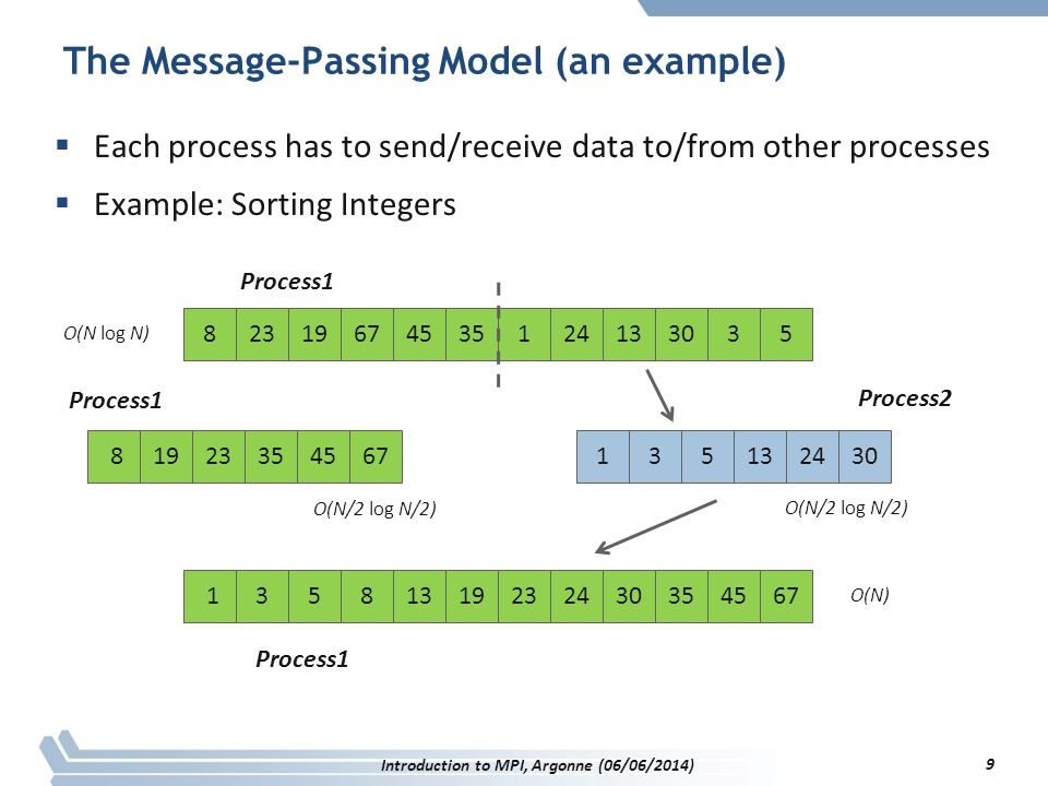 The Message-Passing Model (an example)  Each process has to send/receive data to/from other processes  Example: Sorting Integers 82319674535124133035 81923354567135132430 Process1 Process2 13586713192324303545 O(N/2 log N/2) O(N log N) O(N) Process1 Introduction to MPI, Argonne (06/06/2014) 9