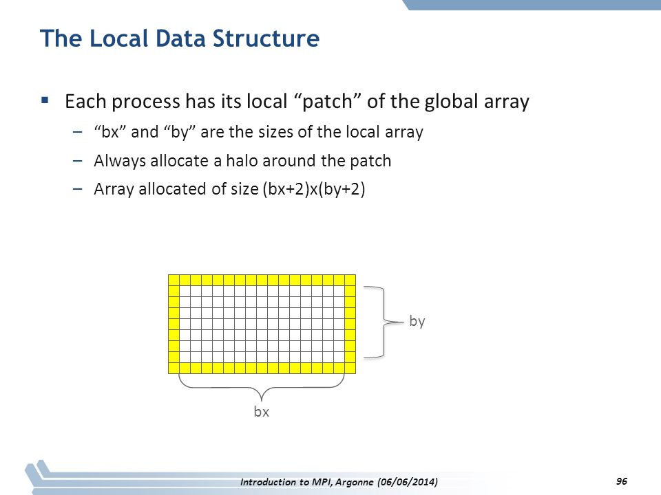 The Local Data Structure  Each process has its local patch of the global array – bx and by are the sizes of the local array –Always allocate a halo around the patch –Array allocated of size (bx+2)x(by+2) 96 Introduction to MPI, Argonne (06/06/2014)