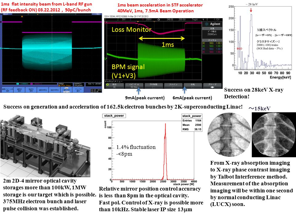 1ms flat intensity beam from L-band RF gun (RF feedback ON) 03.22.2012, 50pC/bunch 9mA(peak current) 6mA(peak current) Loss Monitor BPM signal (V1+V3) 1ms 1ms beam acceleration in STF accelerator 40MeV, 1ms, 7.5mA Beam Operation Success on generation and acceleration of 162.5k electron bunches by 2K-superconducting Linac.
