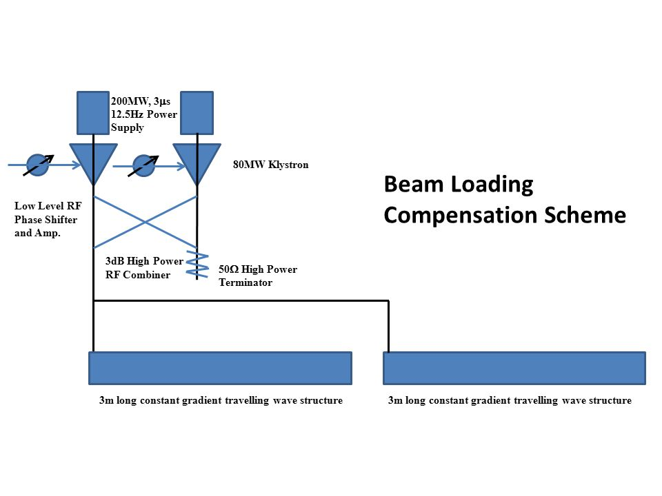 17 ICS X-ray source comparing large synchrotron radiation.