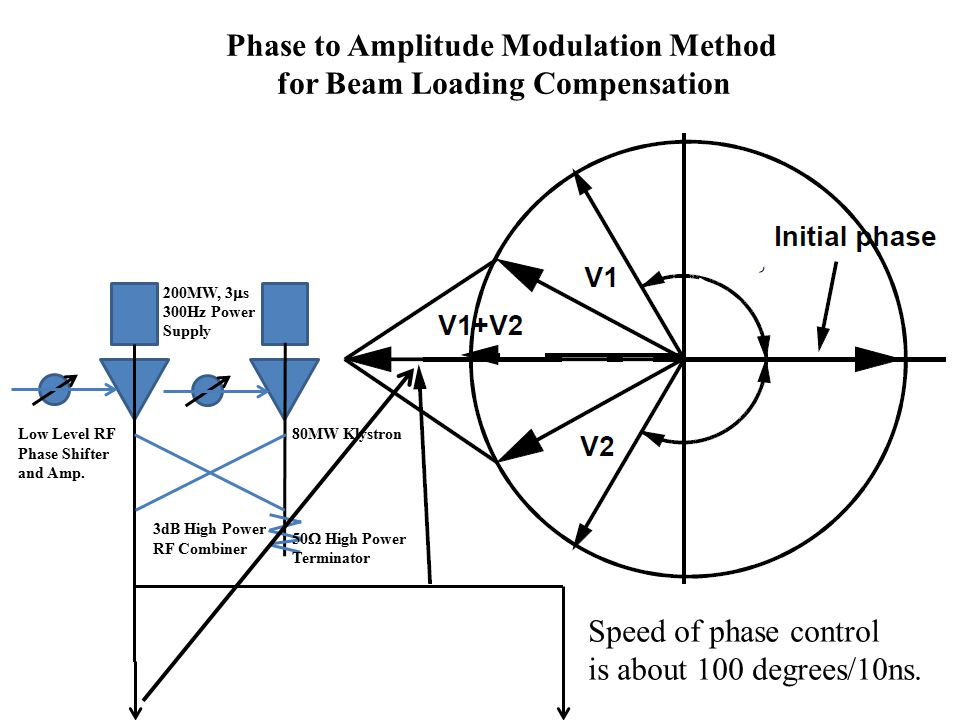 Phase to Amplitude Modulation Method for Beam Loading Compensation 200MW, 3  s 300Hz Power Supply Low Level RF Phase Shifter and Amp.