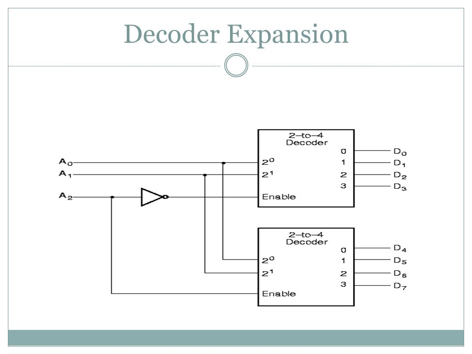 Decoder Expansion Decoder expansion  Combine two or more small decoders with enable inputs to form a larger decoder  3-to-8-line decoder constructed