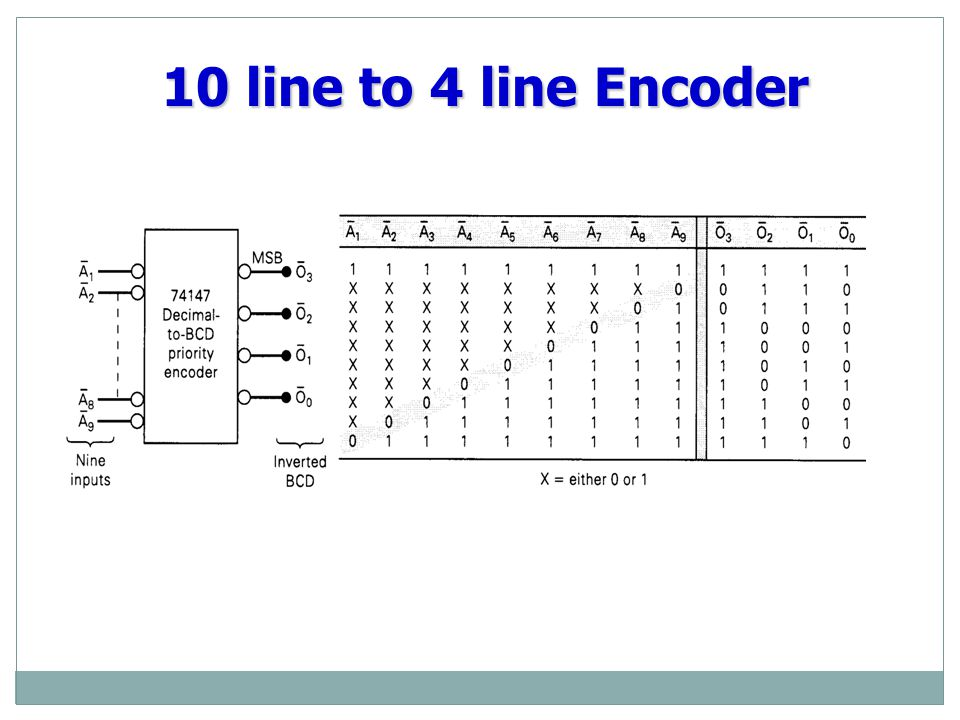 ELECTRONIC ENCODER - DECIMAL TO BCD 0 Decimal to BCD Encoder BCD output Decimal input 0 0 5 0 1 7 0 1 1 1 3 0 0 1 1 Encoders are available in IC form.