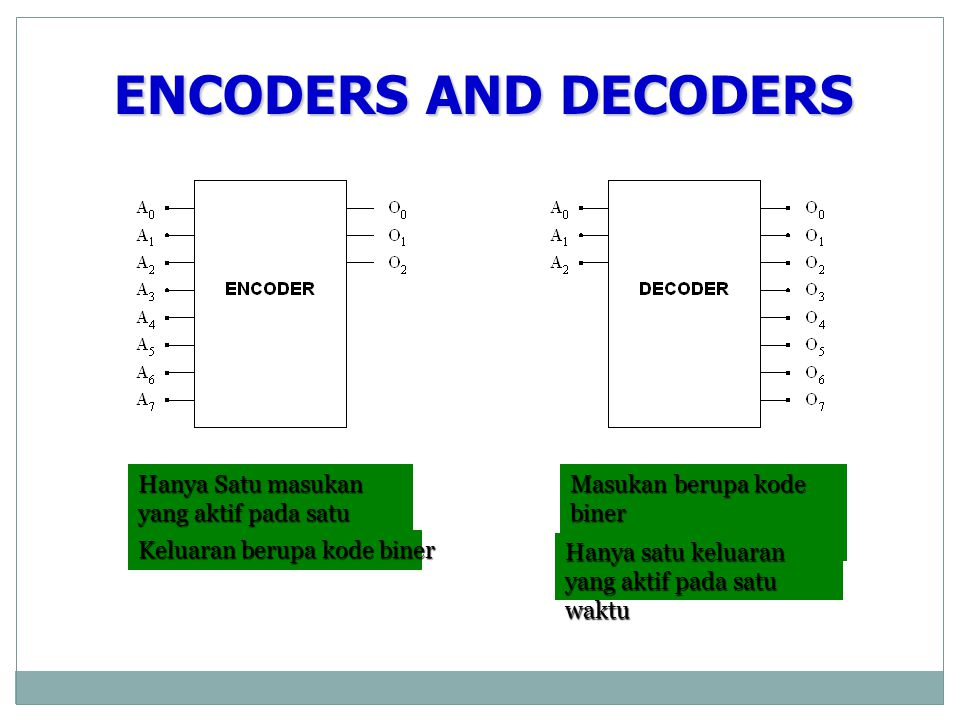Encoder/Decoder Vocabulary ENCODER- a digital circuit that produces a binary output code depending on which of its inputs are activated. DECODER- a di