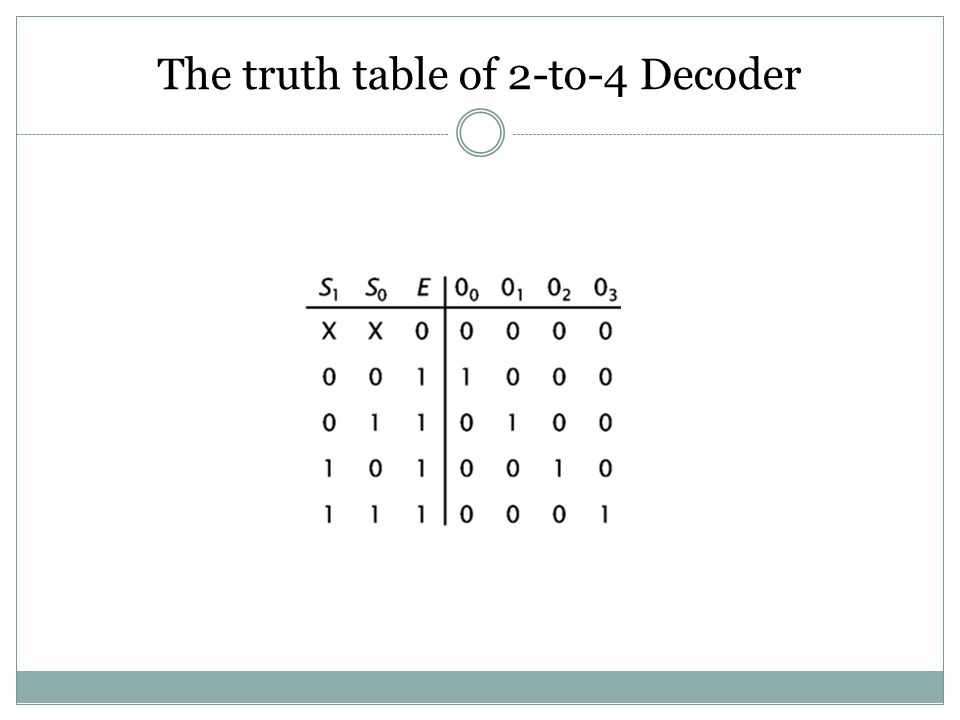 The truth table of 2-to-4 Decoder