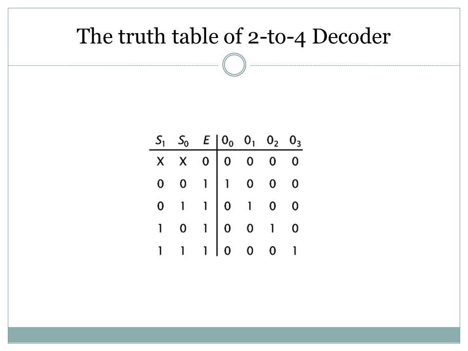 ENCODERS AND DECODERS Hanya Satu masukan yang aktif pada satu waktu Keluaran berupa kode biner Masukan berupa kode biner Hanya satu keluaran yang akti