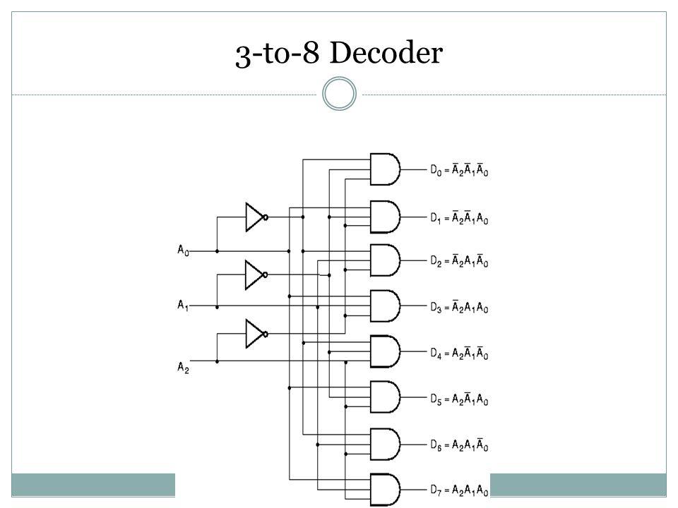 The truth table of 3-to-8 Decoder A2A1A0D0D1D2D3D4D5D6D7 0001 0011 0101 0111 1001 1011 1101 1111