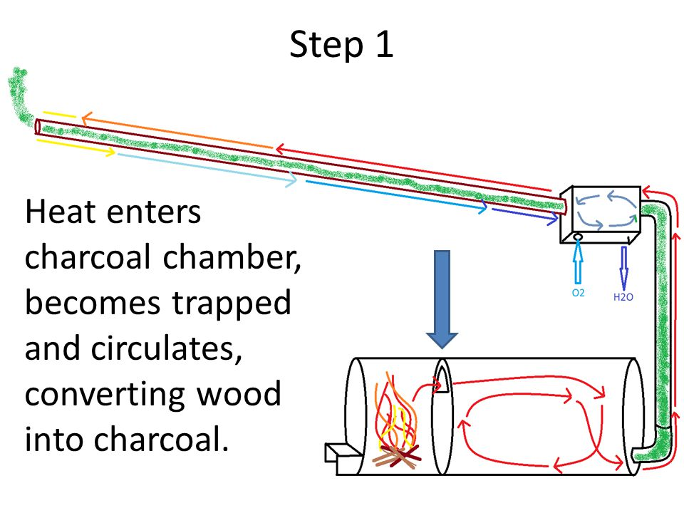 Step 1 Heat enters charcoal chamber, becomes trapped and circulates, converting wood into charcoal.