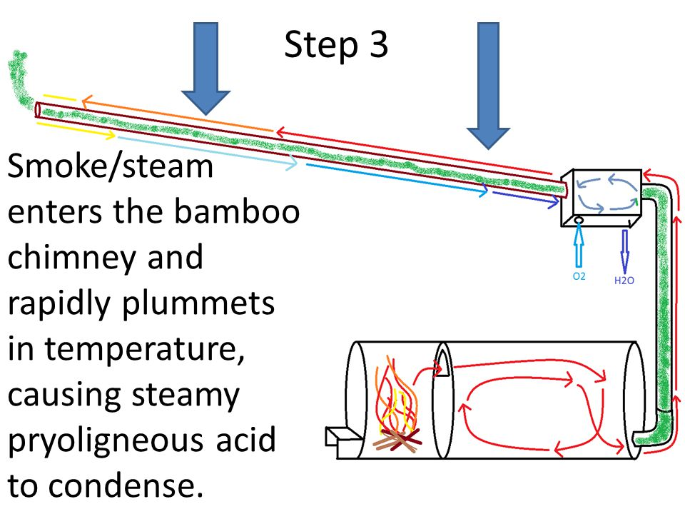 Smoke/steam enters the bamboo chimney and rapidly plummets in temperature, causing steamy pryoligneous acid to condense.