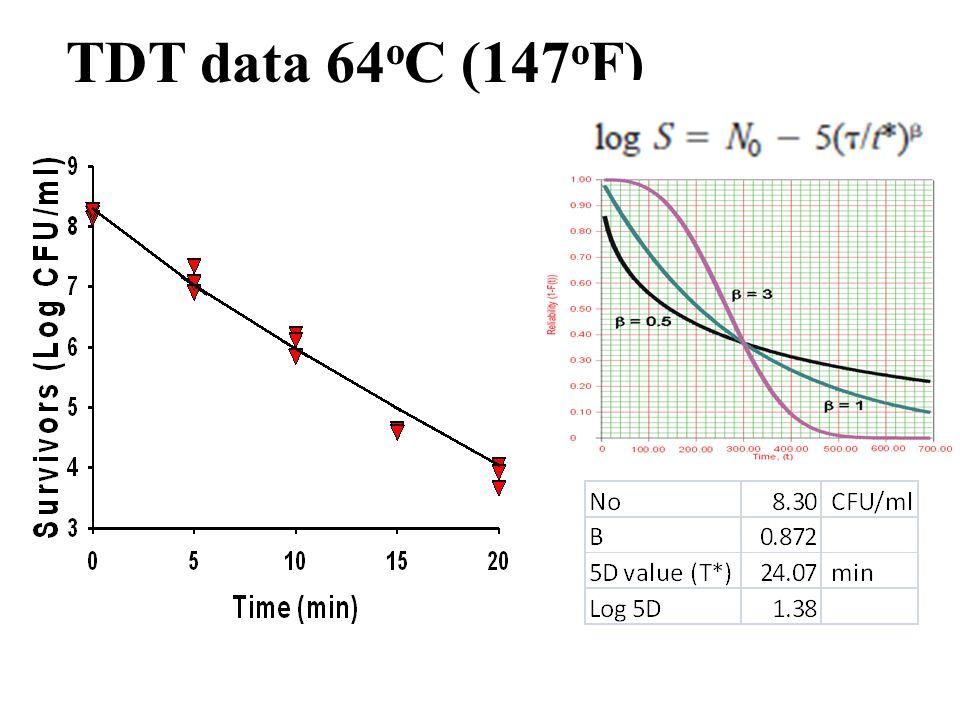 TDT data 64 o C (147 o F)