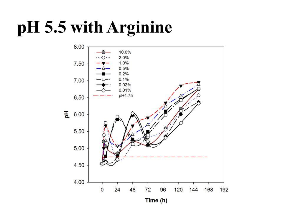 pH 5.5 with Arginine