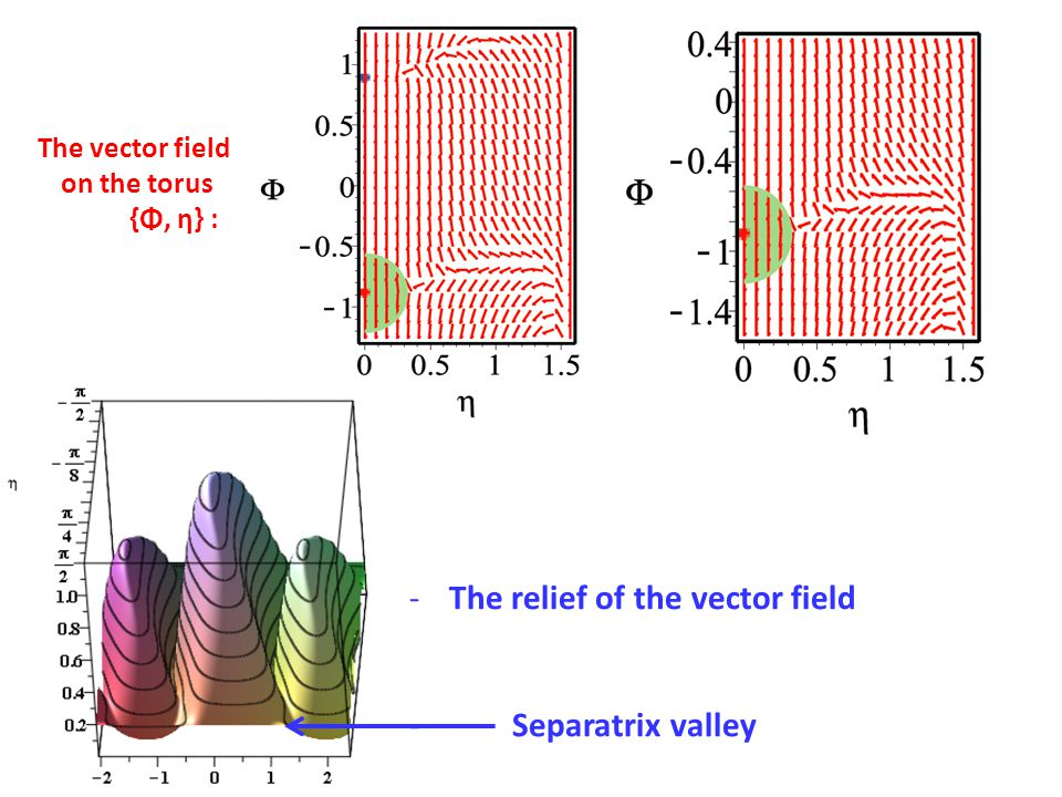 The vector field on the torus {Φ, η} : -The relief of the vector field - Separatrix valley