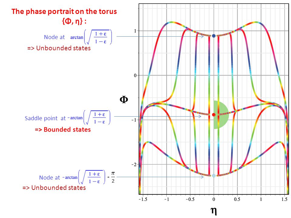 The phase portrait on the torus {Φ, η} : Node at Saddle point at => Bounded states => Unbounded states
