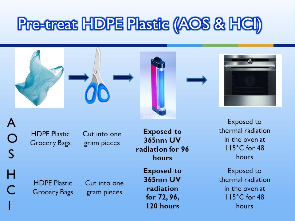 HDPE Plastic Grocery Bags Exposed to 365nm UV radiation for 96 hours Cut into one gram pieces Exposed to thermal radiation in the oven at 115°C for 48 hours Exposed to 365nm UV radiation for 72, 96, 120 hours AOSAOS HCIHCI Cut into one gram pieces HDPE Plastic Grocery Bags Exposed to thermal radiation in the oven at 115°C for 48 hours