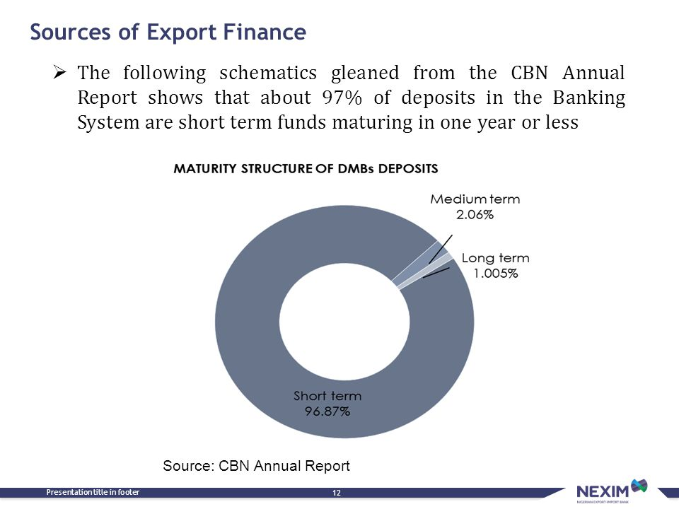 Sources of Export Finance Presentation title in footer 12  The following schematics gleaned from the CBN Annual Report shows that about 97% of deposits in the Banking System are short term funds maturing in one year or less Source: CBN Annual Report