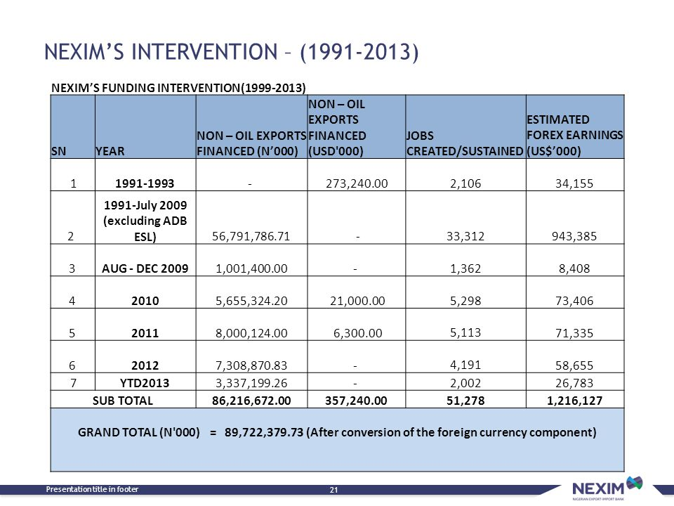 NEXIM'S INTERVENTION – (1991-2013) Presentation title in footer 21 NEXIM'S FUNDING INTERVENTION(1999-2013) SNYEAR NON – OIL EXPORTS FINANCED (N'000) NON – OIL EXPORTS FINANCED (USD 000) JOBS CREATED/SUSTAINED ESTIMATED FOREX EARNINGS (US$'000) 11991-1993- 273,240.00 2,10634,155 2 1991-July 2009 (excluding ADB ESL) 56,791,786.71 -33,312943,385 3AUG - DEC 20091,001,400.00- 1,3628,408 420105,655,324.20 21,000.00 5,29873,406 520118,000,124.00 6,300.00 5,11371,335 620127,308,870.83- 4,19158,655 7YTD20133,337,199.26- 2,00226,783 SUB TOTAL86,216,672.00357,240.0051,2781,216,127 GRAND TOTAL (N 000) = 89,722,379.73 (After conversion of the foreign currency component)