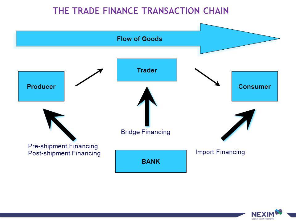 Sub-title Trebuchet MS 20pt THE TRADE FINANCE TRANSACTION CHAIN Flow of Goods Producer Trader Consumer BANK Bridge Financing Pre-shipment Financing Po