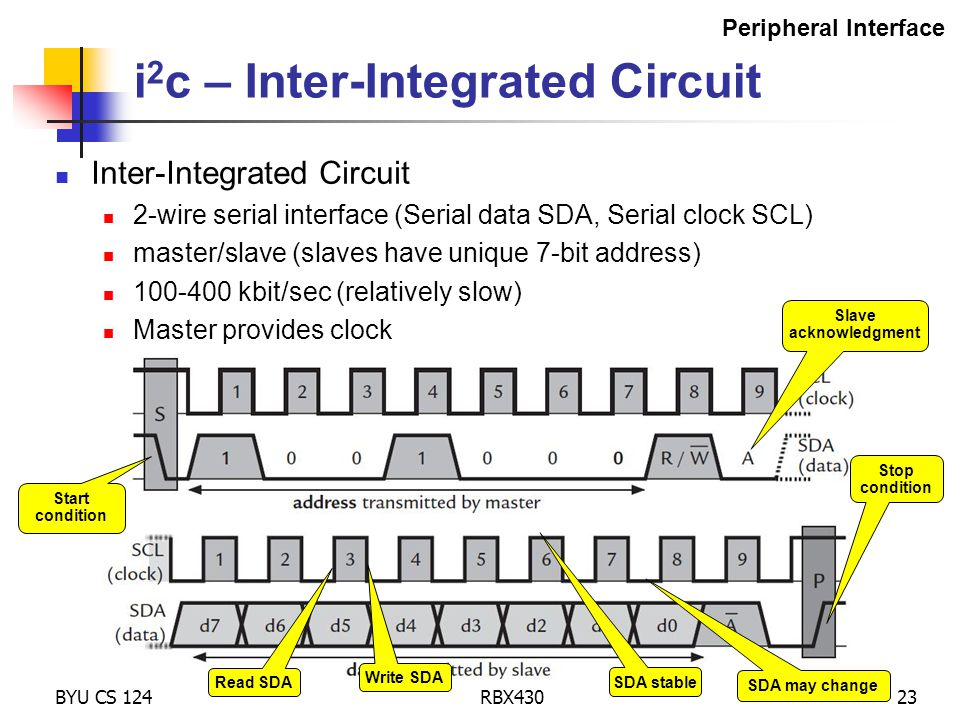 BYU CS 124RBX43023 i 2 c – Inter-Integrated Circuit Inter-Integrated Circuit 2-wire serial interface (Serial data SDA, Serial clock SCL) master/slave (slaves have unique 7-bit address) 100-400 kbit/sec (relatively slow) Master provides clock Slave acknowledgment Read SDA Write SDA SDA stable SDA may change Stop condition Start condition Peripheral Interface