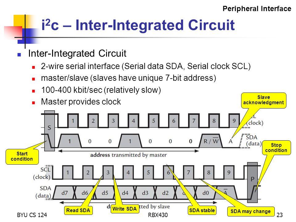 BYU CS 124RBX43023 i 2 c – Inter-Integrated Circuit Inter-Integrated Circuit 2-wire serial interface (Serial data SDA, Serial clock SCL) master/slave