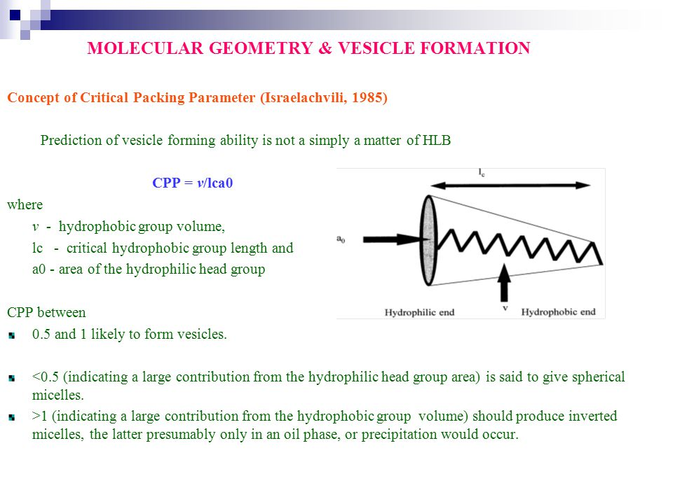 MOLECULAR GEOMETRY & VESICLE FORMATION Concept of Critical Packing Parameter (Israelachvili, 1985) Prediction of vesicle forming ability is not a simp