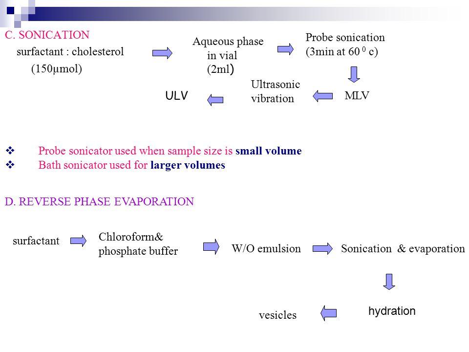 C. SONICATION surfactant : cholesterol (150µmol) Aqueous phase in vial (2ml ) Probe sonication (3min at 60 0 c) MLV Ultrasonic vibration ULV D. REVERS
