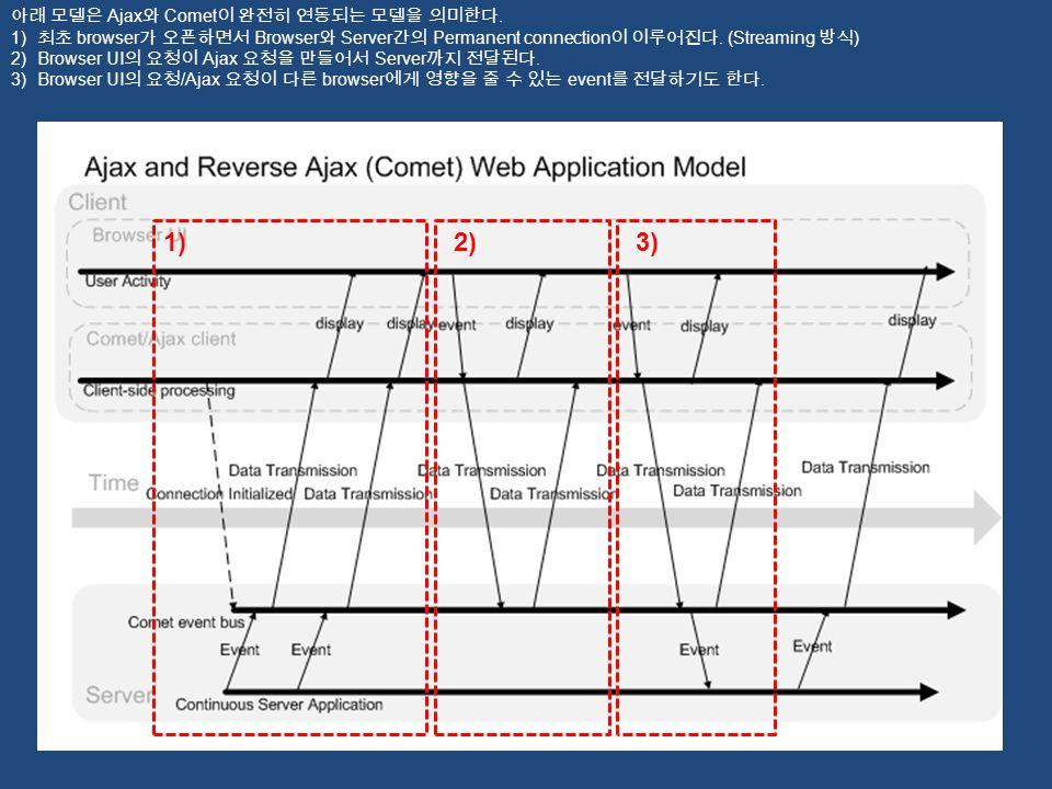 1)2)3) 아래 모델은 Ajax 와 Comet 이 완전히 연동되는 모델을 의미한다. 1) 최초 browser 가 오픈하면서 Browser 와 Server 간의 Permanent connection 이 이루어진다. (Streaming 방식 ) 2)Browser UI 의