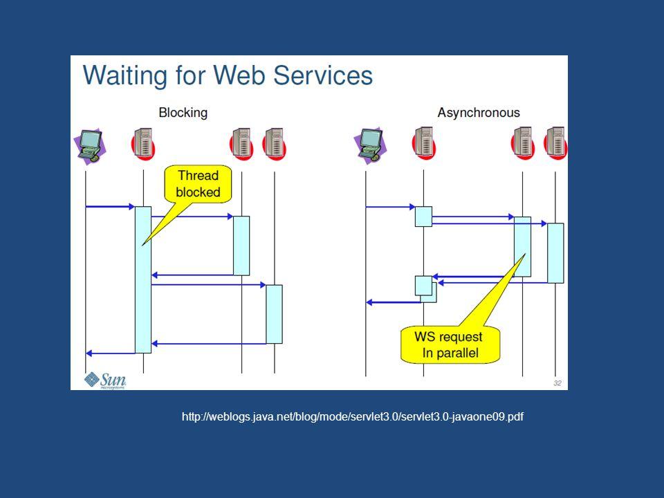 http://weblogs.java.net/blog/mode/servlet3.0/servlet3.0-javaone09.pdf