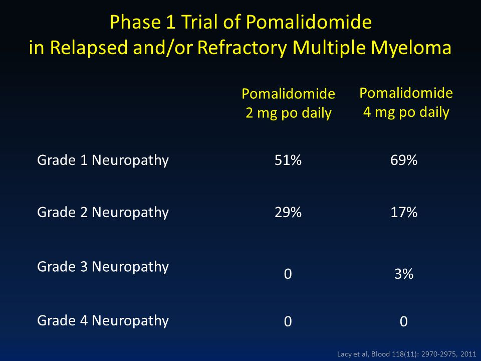 Grade 1 Neuropathy51% 0 0 Grade 2 Neuropathy29% Phase 1 Trial of Pomalidomide in Relapsed and/or Refractory Multiple Myeloma Pomalidomide 2 mg po dail