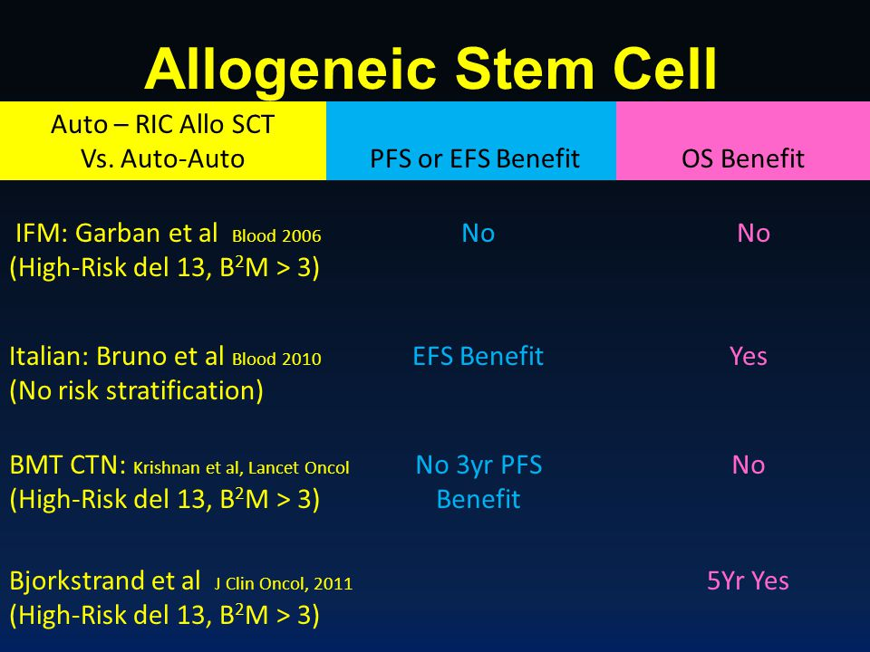 Allogeneic Stem Cell Transplant PFS or EFS Benefit Overall Survival IFM: Garban et al Blood 2006 (High-Risk del 13, B 2 M > 3) No EFS BenefitYes OS Be