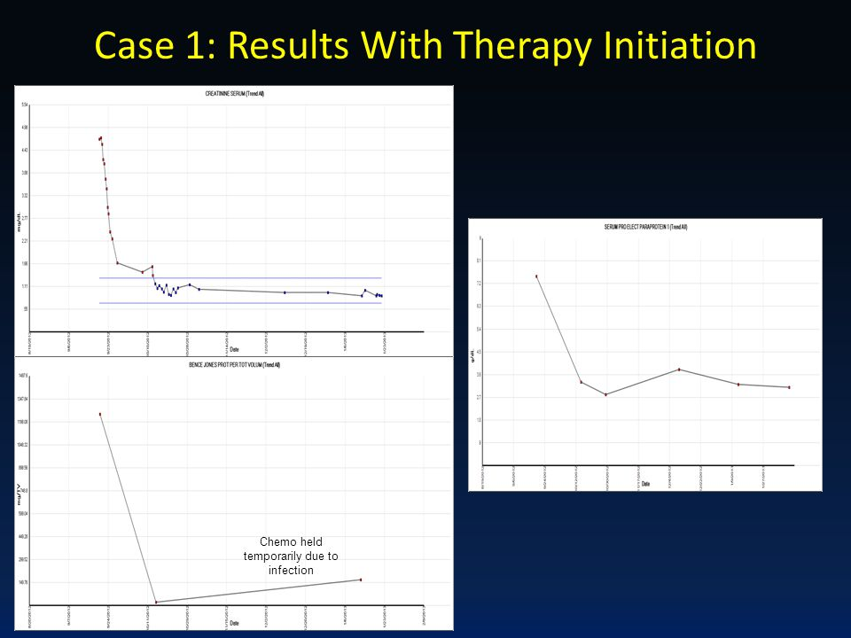 Case 1: Results With Therapy Initiation Chemo held temporarily due to infection