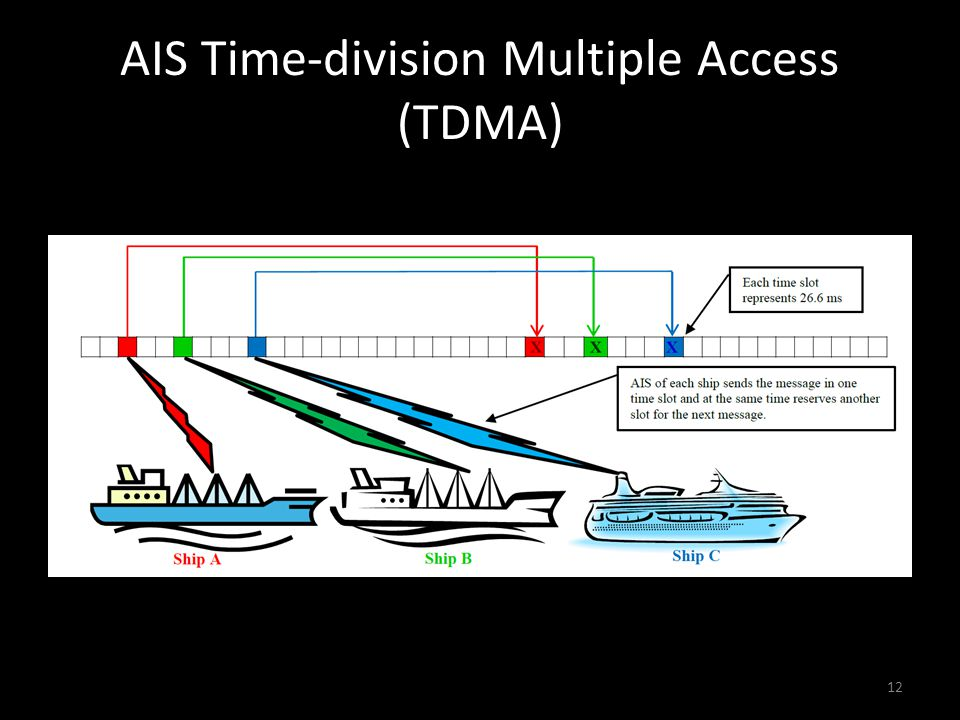 AIS Time-division Multiple Access (TDMA) 12