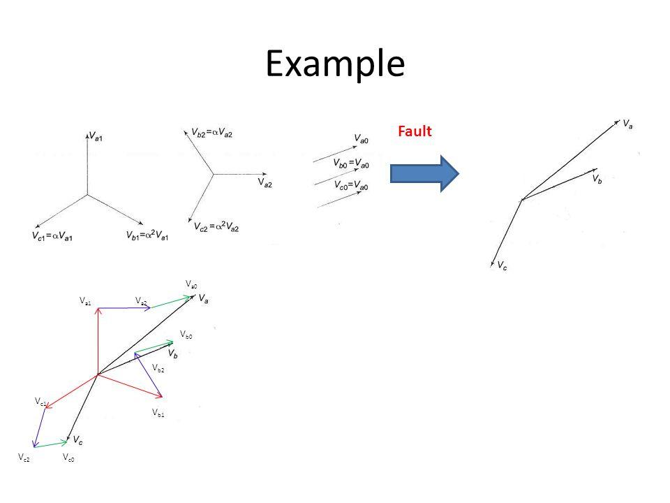 Example Fault V a1 V a2 V a0 V b0 V c2 V c0 V b1 V b2 V c1