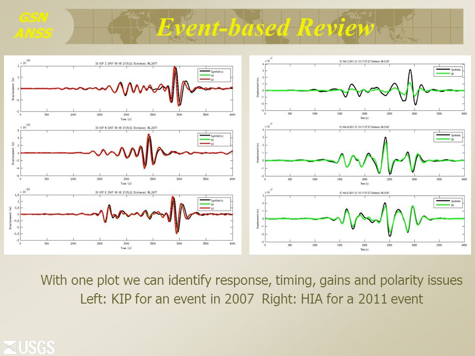 GSN ANSS Event-based Review  Generating synthetics for all events with CMTs M> 6.5 Multiple methods being explored  Long period: Princeton 3-D, Normal mode 1-D, W-phase  Shorter period: Herrmann's wavenumber integration  Waveform comparison between both broad-band sensors and low-gain accelerometer data  Azimuth evaluation Differential & absolute