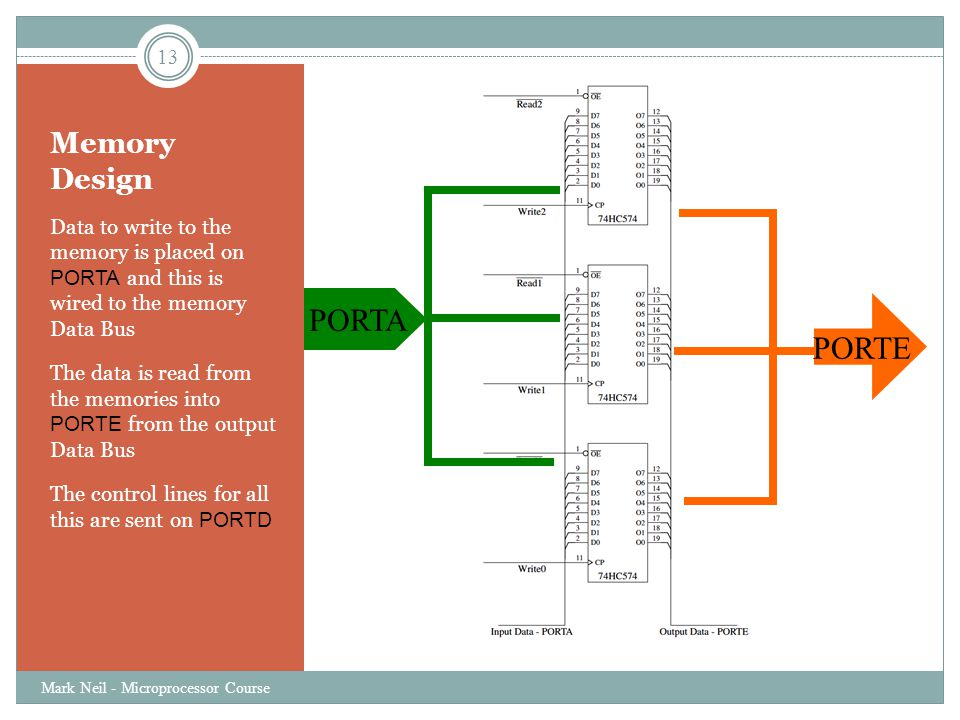 Memory Design Data to write to the memory is placed on PORTA and this is wired to the memory Data Bus The data is read from the memories into PORTE from the output Data Bus The control lines for all this are sent on PORTD 13 Mark Neil - Microprocessor Course PORTE PORTA