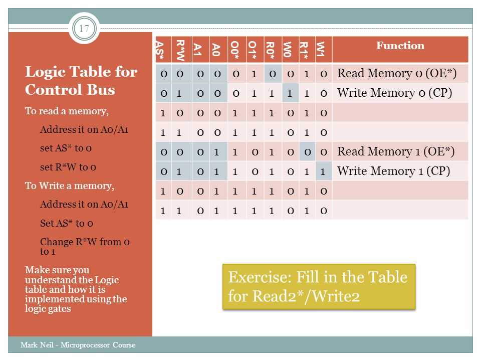 Logic Table for Control Bus To read a memory, o Address it on A0/A1 o set AS* to 0 o set R*W to 0 To Write a memory, o Address it on A0/A1 o Set AS* t