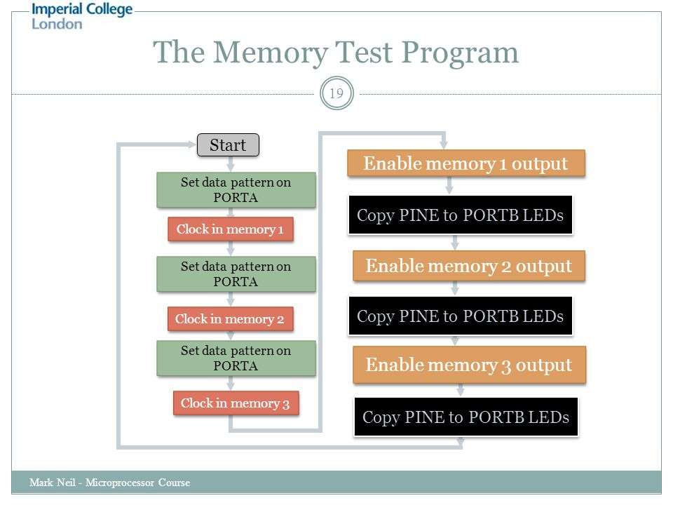 The Memory Test Program Mark Neil - Microprocessor Course 19 Start Set data pattern on PORTA Set data pattern on PORTA Clock in memory 1 Set data pattern on PORTA Set data pattern on PORTA Set data pattern on PORTA Set data pattern on PORTA Clock in memory 2 Clock in memory 3 Enable memory 1 output Enable memory 3 output Enable memory 2 output Copy PINE to PORTB LEDs