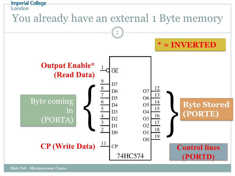 You already have an external 1 Byte memory Mark Neil - Microprocessor Course 2 CP (Write Data) Byte coming in (PORTA) Byte coming in (PORTA) Byte Stored (PORTE) Byte Stored (PORTE) Output Enable* (Read Data) * = INVERTED Control lines (PORTD) Control lines (PORTD)