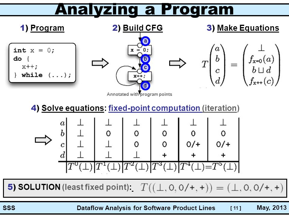 [ 11 ] Dataflow Analysis for Software Product Lines May, 2013 SSS Analyzing a Program 1) Program 2) Build CFG 3) Make Equations 4) Solve equations: fixed-point computation (iteration) 5) SOLUTION (least fixed point): Annotated with program points