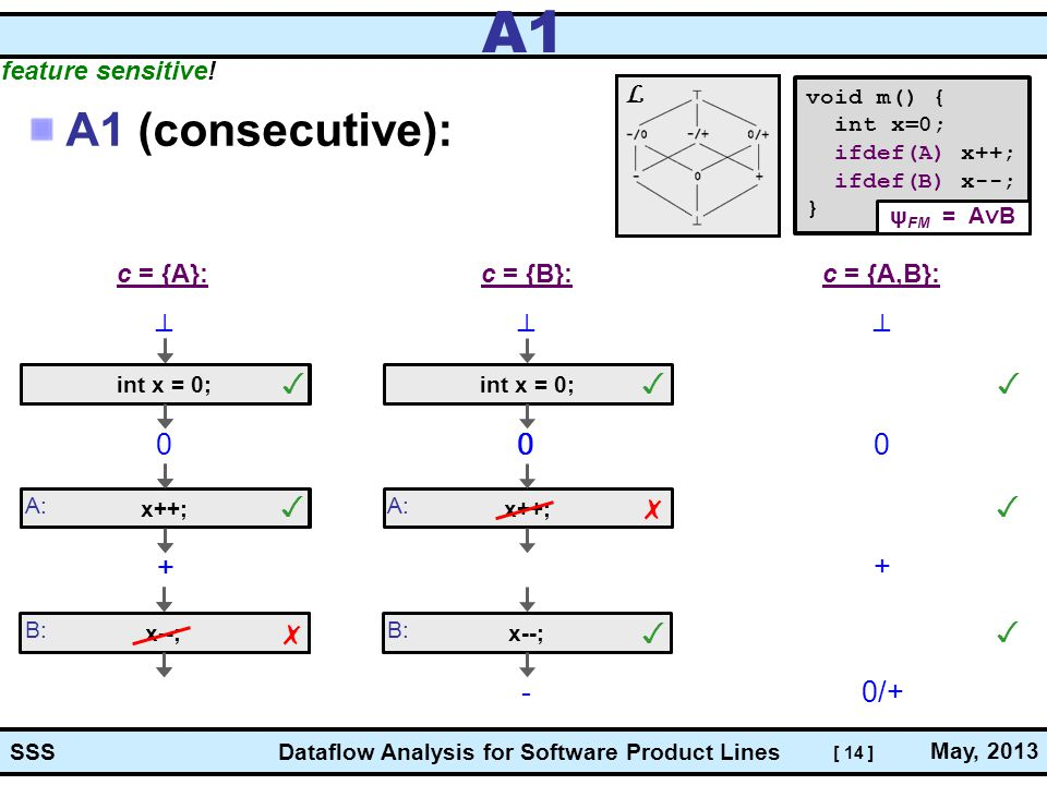 [ 14 ] Dataflow Analysis for Software Product Lines May, 2013 SSS int x = 0; x++; x--; A: B: int x = 0; x++; x--; A: B: int x = 0; x++; x--; A: B: A1 A1 (consecutive): void m() { int x=0; ifdef(A) x++; ifdef(B) x--; } c = {A}: 0 _ | + ✗ ✓ ✓ ψ FM = A ∨ B L c = {B}:c = {A,B}: 0 _ | - 0 _ | 0/+ + ✗ ✓✓ ✓ ✓ ✓ + 0 feature sensitive!
