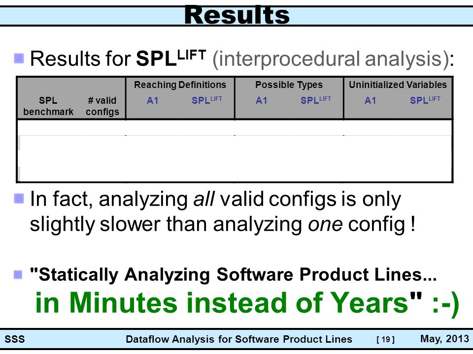 [ 19 ] Dataflow Analysis for Software Product Lines May, 2013 SSS Results Results for SPL LIFT (interprocedural analysis): In fact, analyzing all valid configs is only slightly slower than analyzing one config .