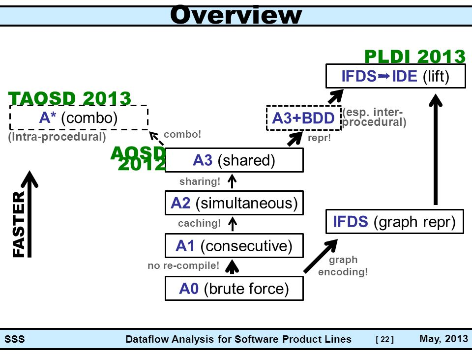 [ 22 ] Dataflow Analysis for Software Product Lines May, 2013 SSS Overview A0 (brute force) A1 (consecutive) A2 (simultaneous) A3 (shared) A* (combo) IFDS ➞ IDE (lift) FASTER (intra-procedural) PLDI 2013 IFDS (graph repr) A3+BDD (esp.