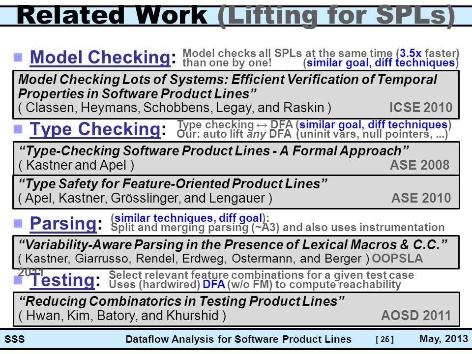 [ 25 ] Dataflow Analysis for Software Product Lines May, 2013 SSS Related Work (Lifting for SPLs) Model Checking: Type Checking: Parsing: Testing: Mod