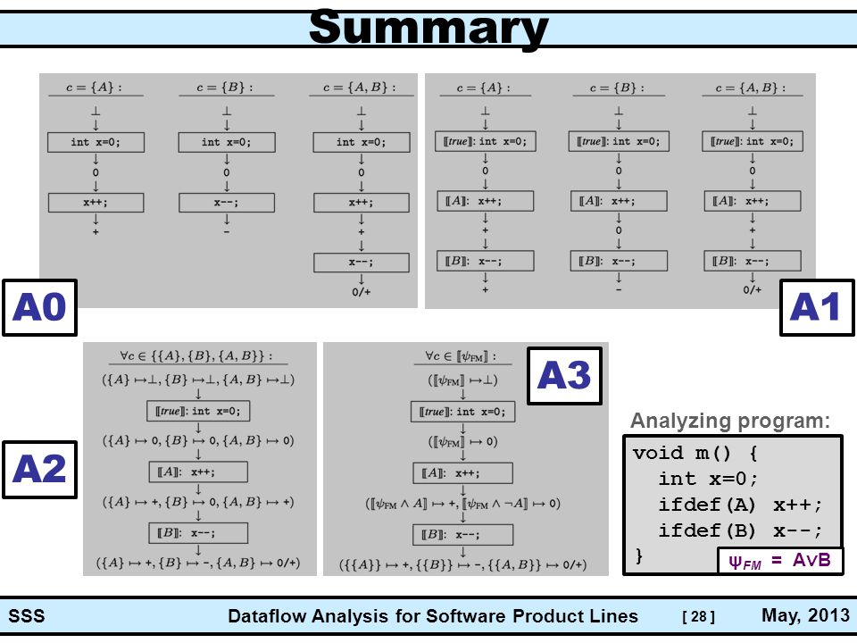 [ 28 ] Dataflow Analysis for Software Product Lines May, 2013 SSS Summary A0 A1 A2 A3 void m() { int x=0; ifdef(A) x++; ifdef(B) x--; } Analyzing prog